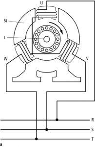 Asynchronmotor Grafik | Sycotec