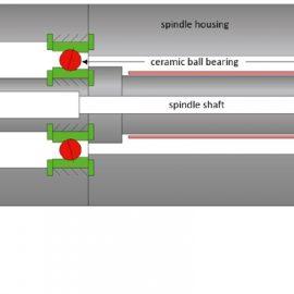 ESD-Spindeln: Die HF-Spindel mit ESD-Schutz